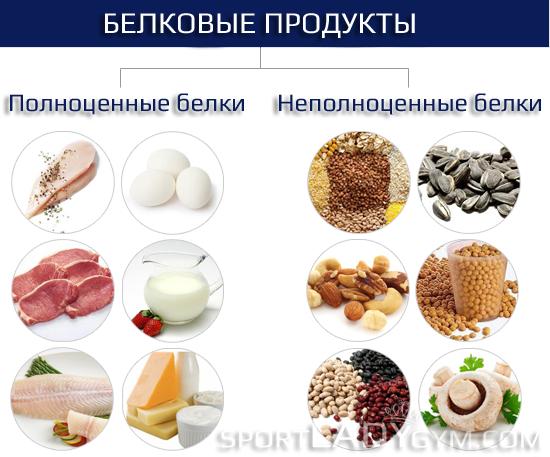 правильное питание и тренировки программа для похудения